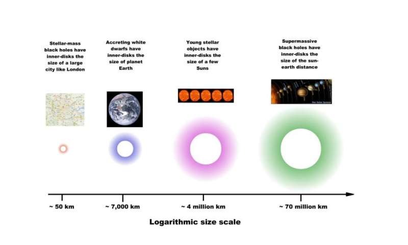 New Paper Shines Light on Little-Understood Process in Astronomy
