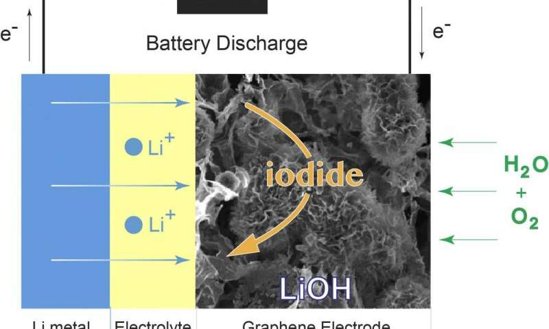 New Design Points A Path To The Ultimate Battery