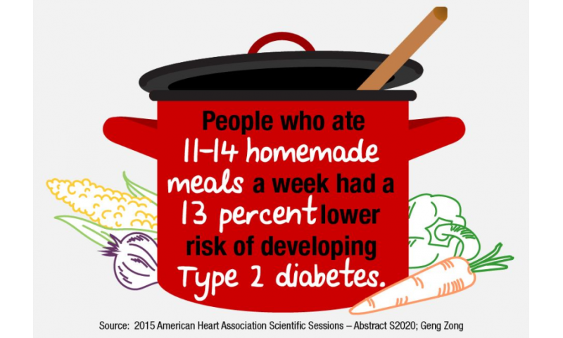 Eating more homemade meals may reduce risk of type 2 diabetes