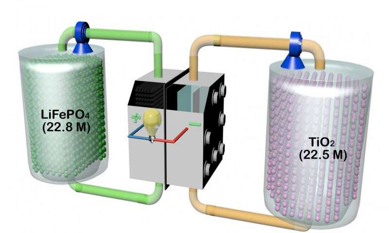 New redox flow lithium battery has ten times the energy density of current RFBs