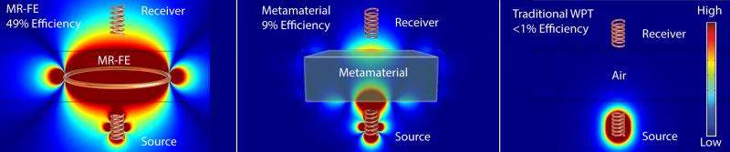 Researchers boost wireless power transfer with magnetic field enhancement
