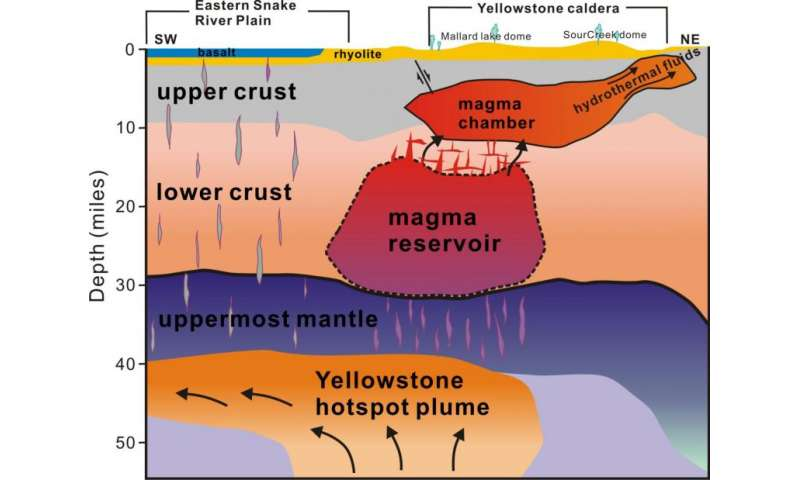 Scientists see deeper Yellowstone magma