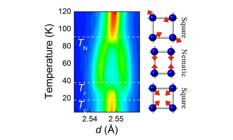 Scientists uncover the microscopic origin of a magnetic phase in iron-based superconductors