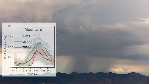 Researchers find six model parameters individually influence precipitation in a global model