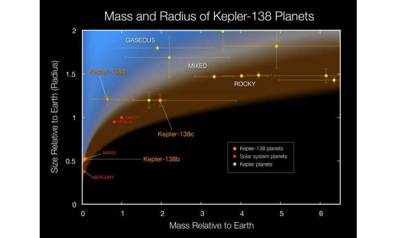 Measuring the mass of a Mars-size exoplanet