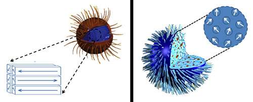 Nanoparticles to kill cancer cells with heat