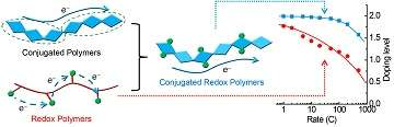 University of Houston researchers discover N-type polymer for fast organic battery