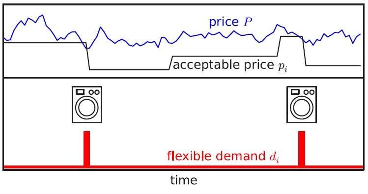adaptive power markets