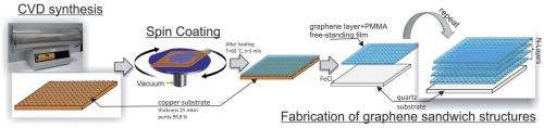A graphene solution for microwave interference