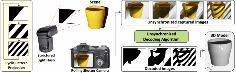 Algorithm helps turn smartphones into 3-D scanners