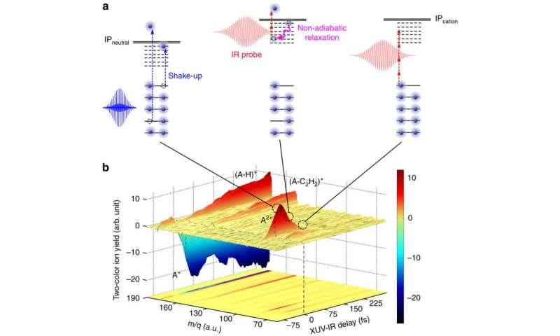 new approach towards solving mysteries of the interstellar medium