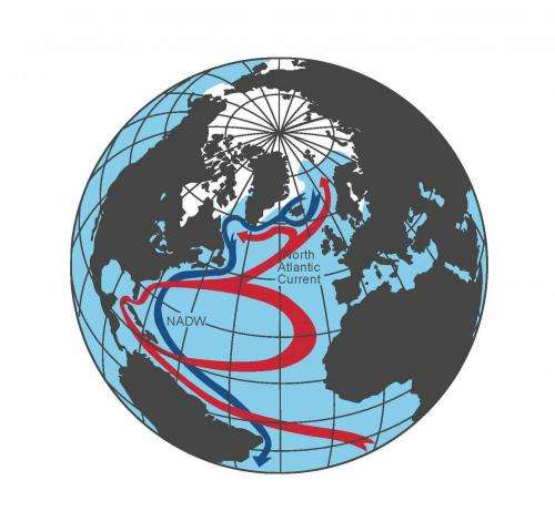 Atlantic Ocean overturning found to slow down already today