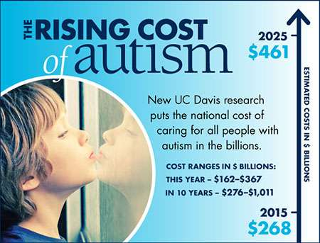 Lifetime Costs Of Autism Can Exceed 2 >> Autism Costs Estimated To Reach Nearly 500 Billion Potentially 1