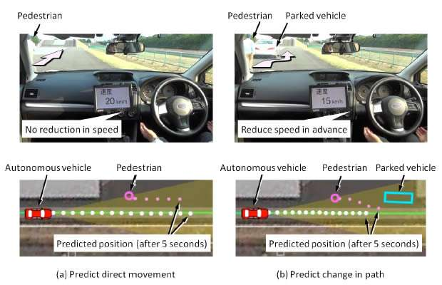 Basic technology for preventing collisions by predicting changes in pedestrian movement