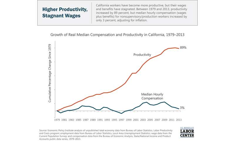 California's low-wage workers now earn less than in 1979