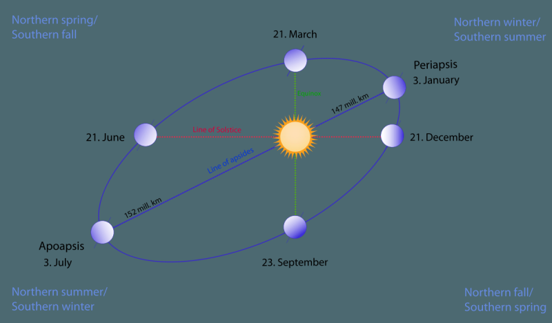Catching Earth at aphelion