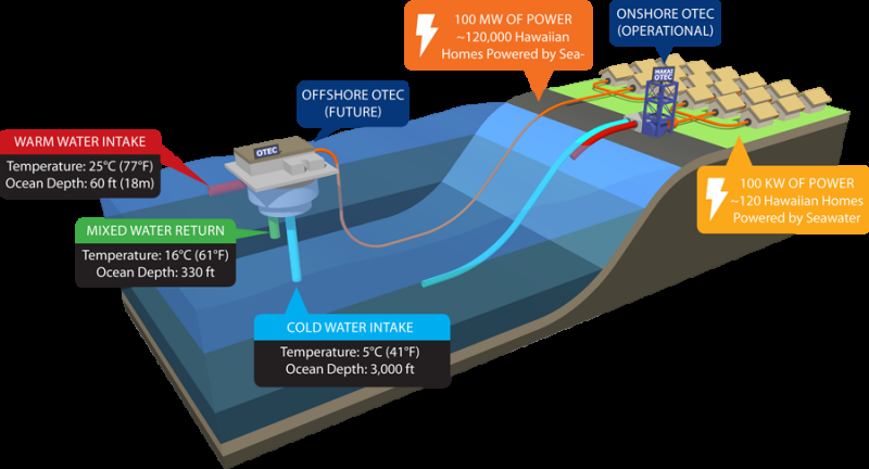 Celebrating Hawaii ocean thermal energy conversion power plant