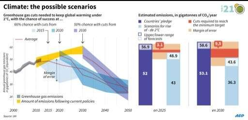 Climate: the possible scenarios