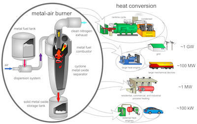 fossil fuels replacement Studies are ongoing into the effects of replacing fossil fuels with biomass and climate change at first glance, it would appear that using biomass to create fuels that would replace fossil fuels would lead to just as much carbon dioxide being put into the atmosphere as the burning of coal.