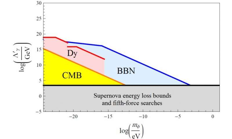 Dark matter might cause fundamental constants to change over time