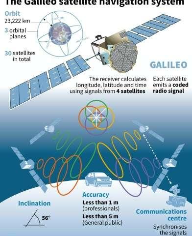 Data illustrating the Galileo satellite navigation system