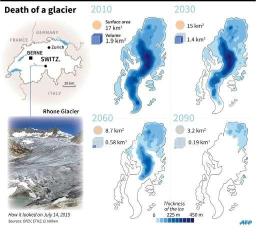 Death of a glacier