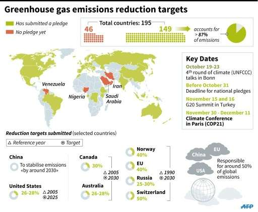 Details of pledges on reducing greenhouse gas emissions