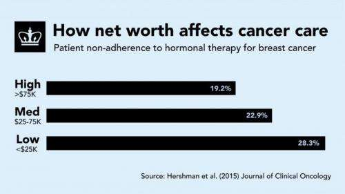Disparities in breast cancer care linked to net worth