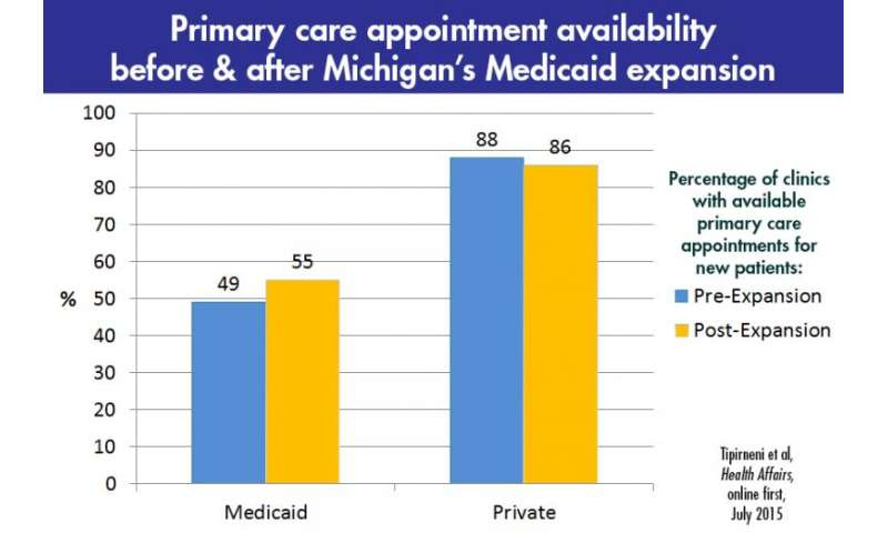 Don't make me wait: Doctor appointment availability went up after Michigan Medicaid expansion