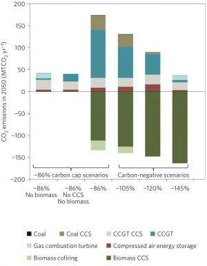 Electricity from biomass with carbon capture could make western US carbon-negative