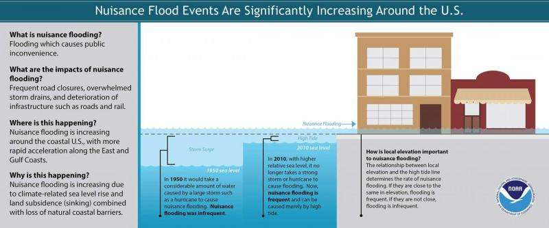 El Nino may accelerate nuisance flooding