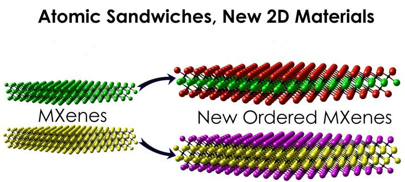 Engineers 'sandwich' atomic layers to make new materials for energy storage