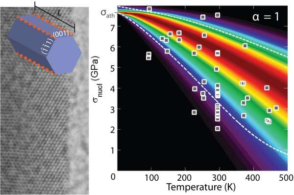 """Engineers show how """"perfect"""" materials begin to fail"""