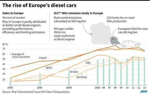 EU sales of diesel cars since 1990