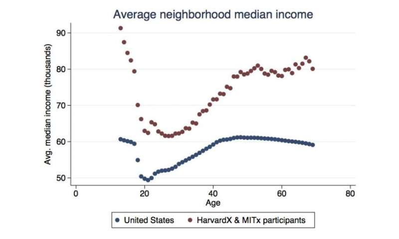 Even for free online education, socioeconomic disparities remain