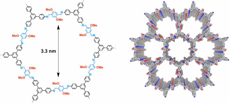 Exploration of stable, crystalline, porous covalent organic frameworks