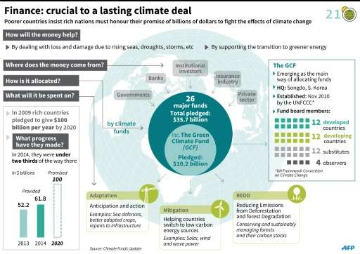 Finance: crucial to a lasting climate deal