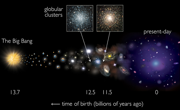 Fossil star clusters reveal their age