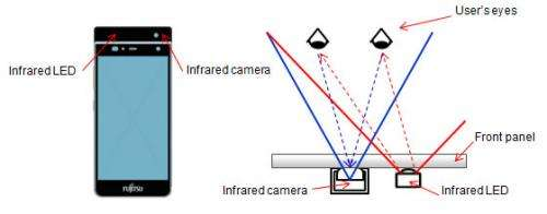 Fujitsu shows iris recognition system that unlocks phones