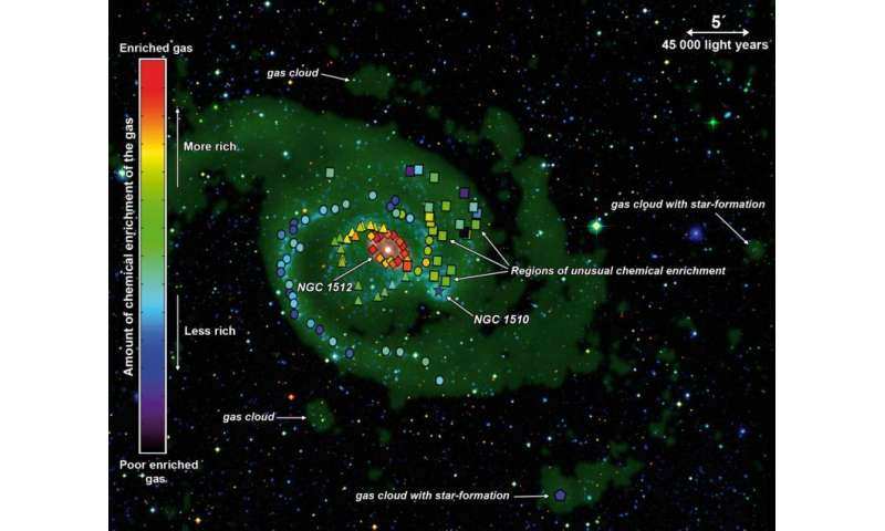 Galaxy's snacking habits revealed