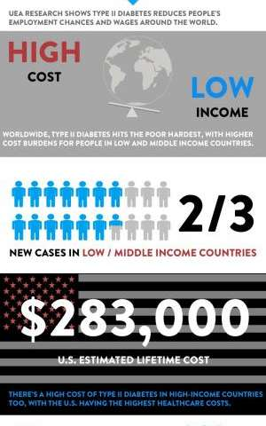 Global economic impact of diabetes revealed in new study