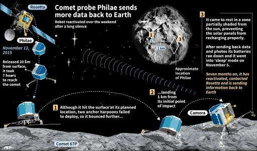 Graphic updating the status of the comet lander Philae