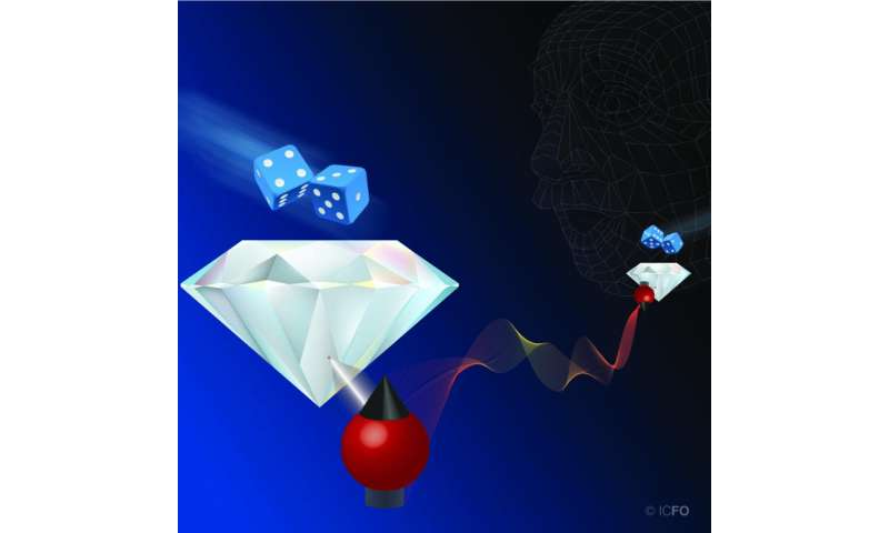 Historic Delft Experiments tests Einstein's 'God does not play dice' using quantum 'dice' made in Barcelona