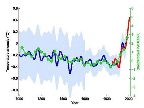 Iconic graph at center of climate debate