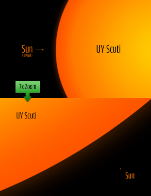 How big is the biggest star we have ever found?