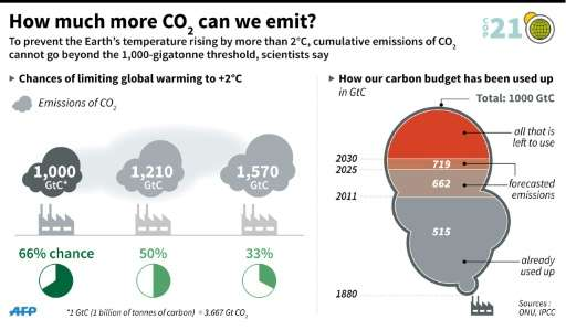 How much more CO2 can we emit?