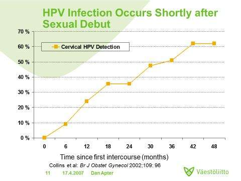 HPV vaccine highly effective against multiple cancer-causing strains
