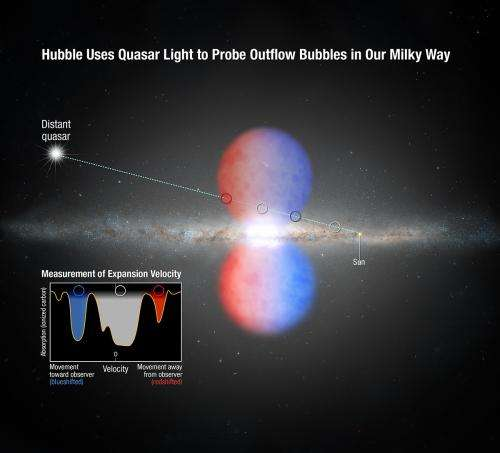 Hubble discovers that Milky Way core drives wind at 2 million miles per hour