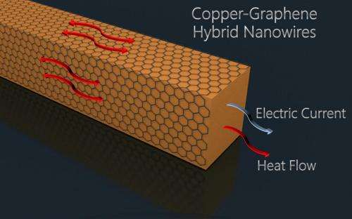 Hybrid nanowires eyed for computers, flexible displays