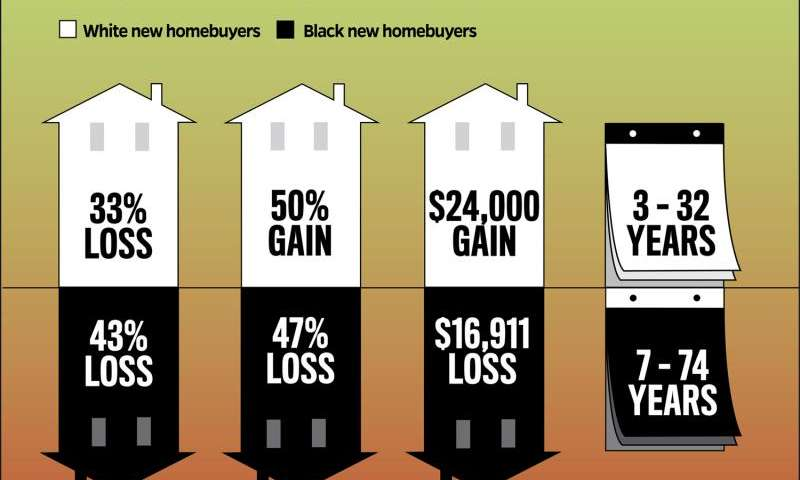 If you made money buying a first home in 2000s, you probably weren't black